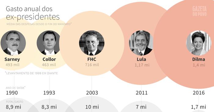 Gastos anuais dos ex presidentes do Brasil