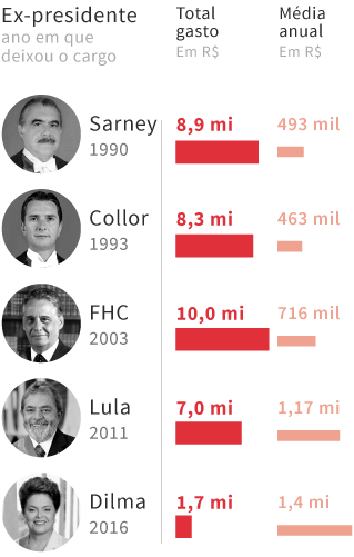 Quanto gastaram presidentes do Brasil